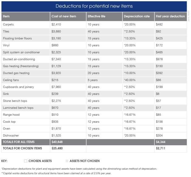 Carpet Depreciation Schedule