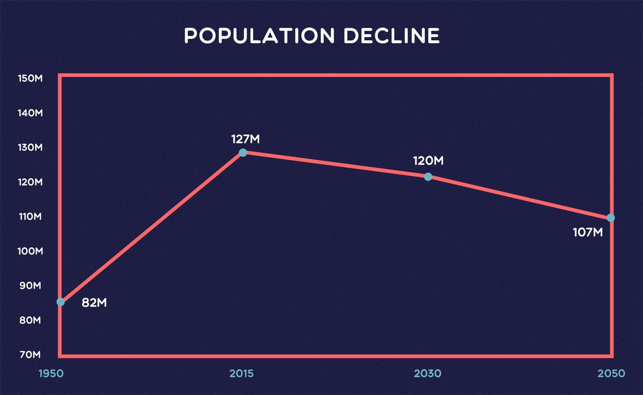 Japan's Population Decline Explained