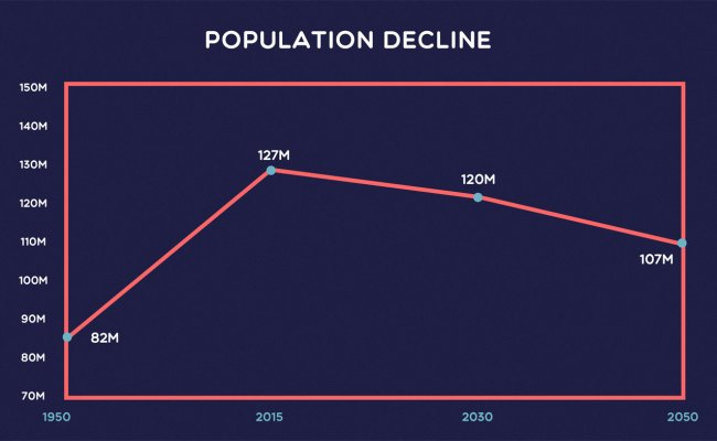 Japan S Population Decline Explained