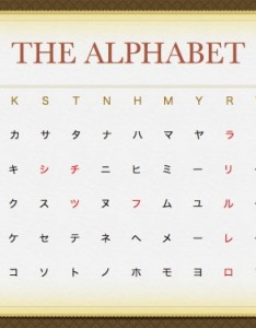 The katakana alphabet in chart on powerpoint slide also strange words rh tofugu