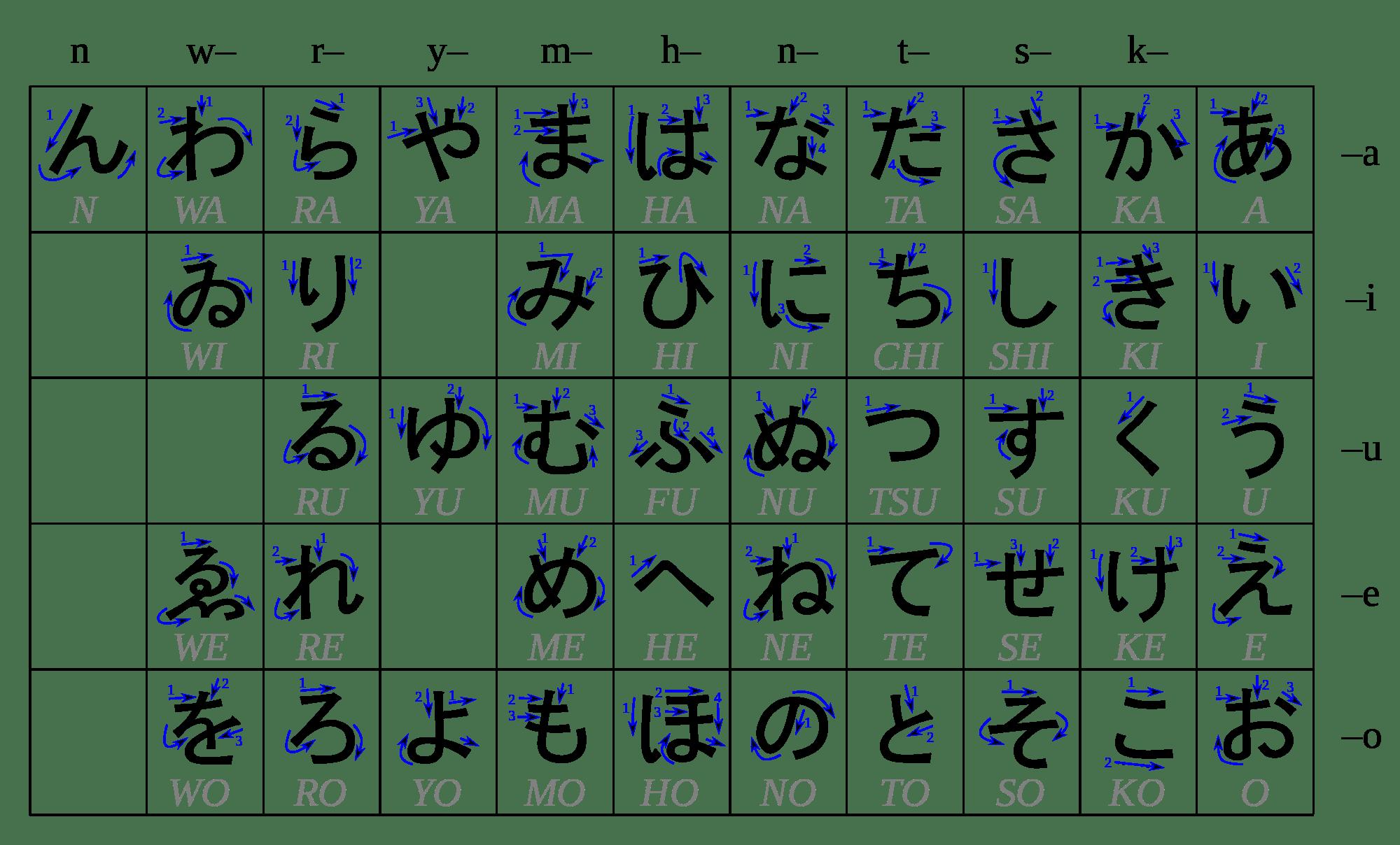 So You Wanna Learn Japanese
