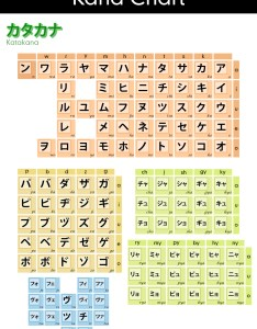 Basic katakana chart with color coding also downloadable charts rh tofugu