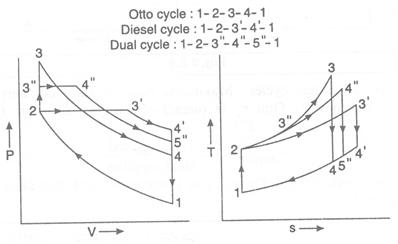 Otto Diesel And Dual Cycle Comparison Assignment Help