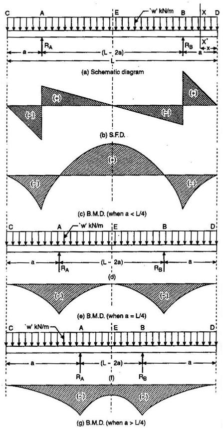 bending moment diagram for simply supported beam dodge ram 1500 radiator with both side overhang assignment help ovehang jpg