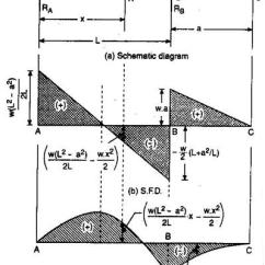 Bending Moment Diagram For Simply Supported Beam 2016 Ford F 150 7 Pin Trailer Wiring Sfd And Bmd Assignment Help With One Side Overhang Jpg