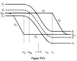Diode Energy Diagram