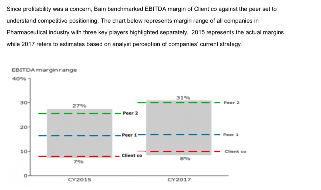 Since profitability was a concern, Bain benchmarked EBITDA margin of Client co against the peer set to understand competitive