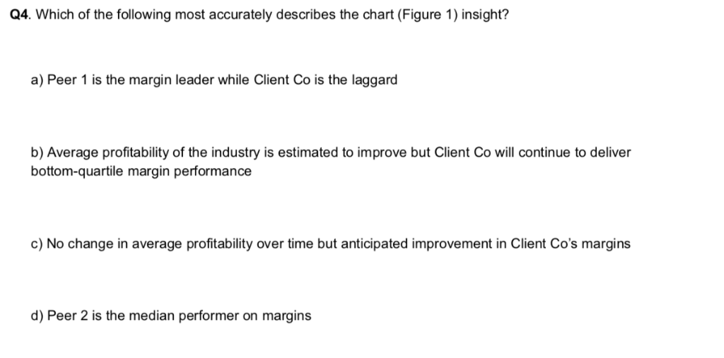 Q4. Which of the following most accurately describes the chart (Figure 1) insight? a) Peer 1 is the margin leader while Clien