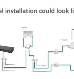 installation scenarios [ 1300 x 660 Pixel ]