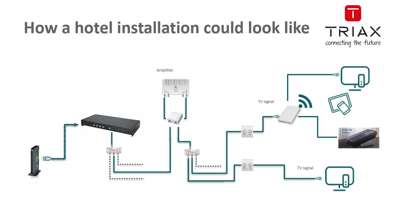 hight resolution of installation scenarios