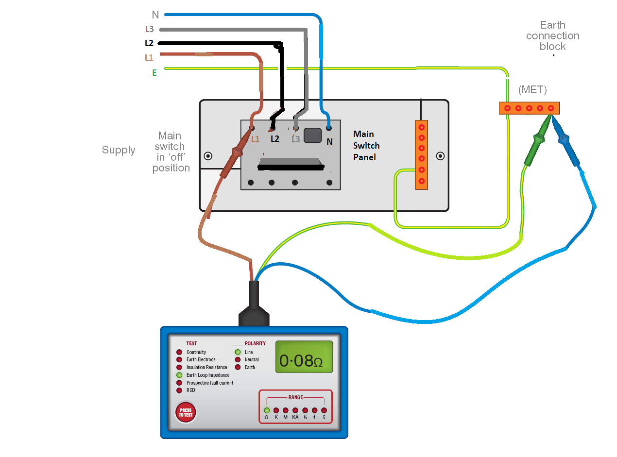 earth fault loop impedance diagram trane e library wiring diagrams electrical inspection and testing