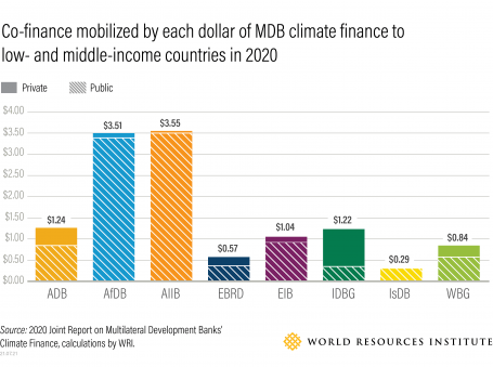 Co-finance mobilized by each dollar of MDB climate finance to low- and middle-income countries in 2020