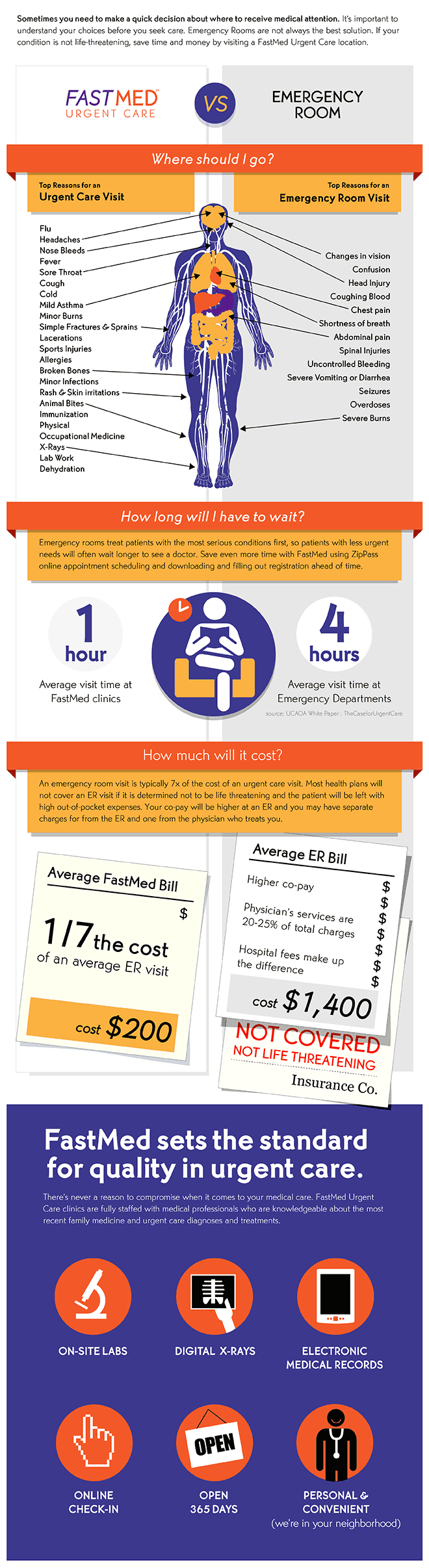 Infographic  Urgent Care versus the Emergency Room