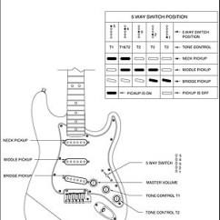 Squier Stratocaster Wiring Diagram Vw Golf Mk5 Speaker Mi Stratocaster: Todas Las Combinaciones Posibles De Pastillas : Luthería | Guitarristas.info