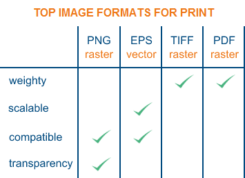 Best Image Format for Web. Printing And Storing Photos