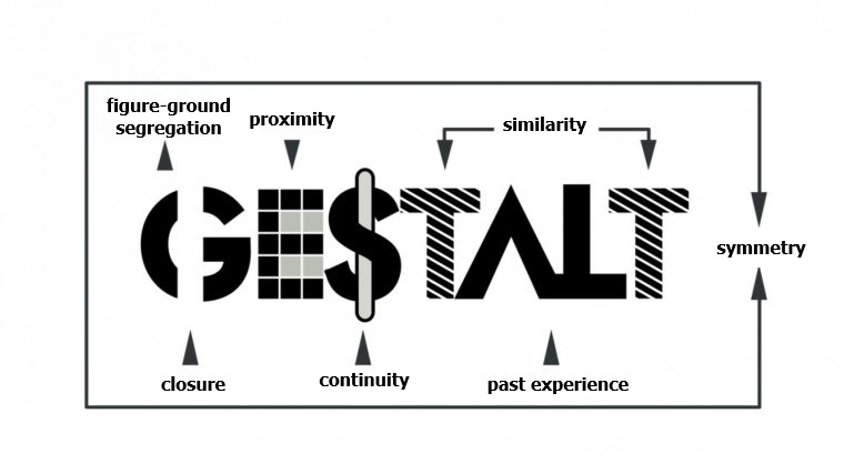 Gestalt Psychology: Principles, Theory And Gestalt Therapy