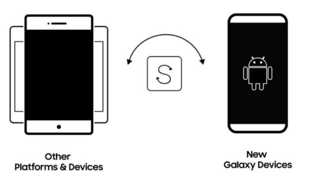 Download Samsung Smart Switch (64/32 bit) for Windows 10