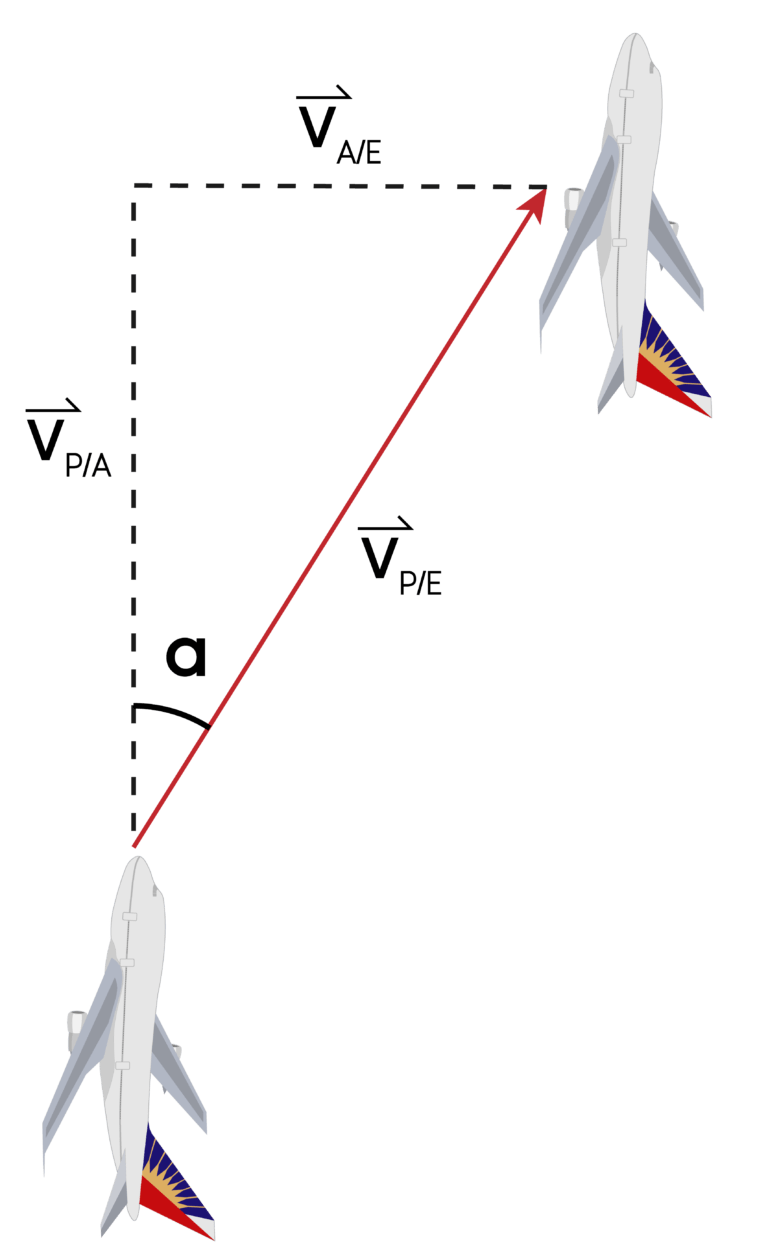 Relative Velocity: A Quick Review