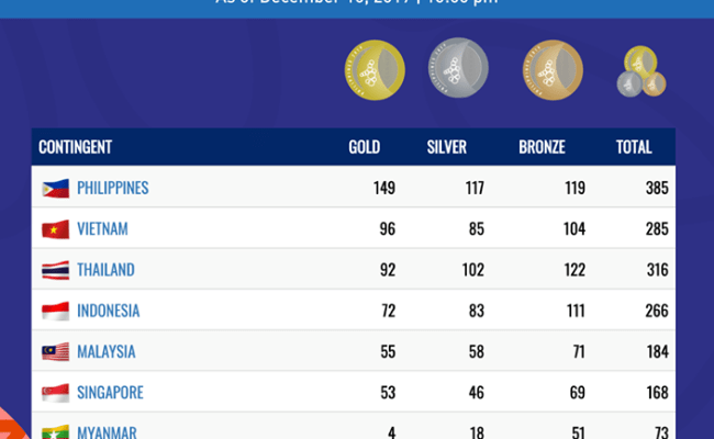 Latest Medal Tally As Of December 10 2019 10 00 Pm 2019