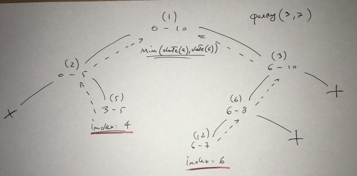 segment tree query.jpg