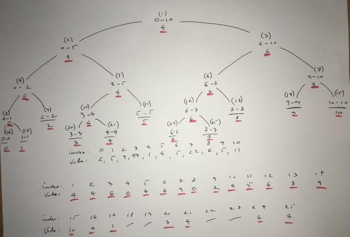 Segment tree.jpg