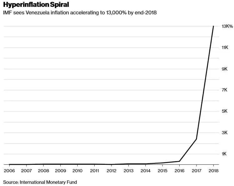venezuela inflazione dash e bitcoin