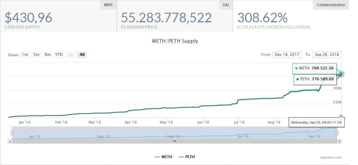 weth peth supply