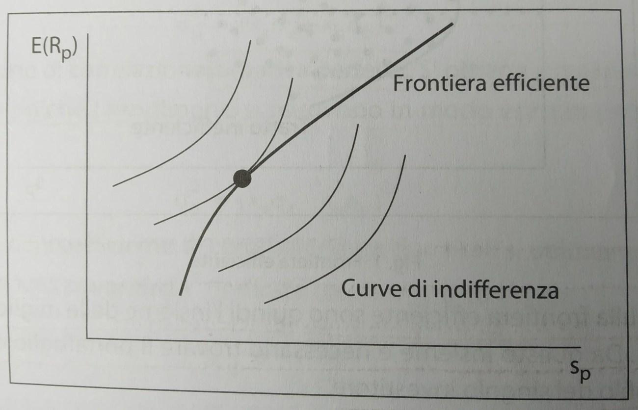 Markowitz e frontiera efficiente
