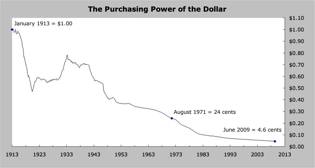 Il potere d'acquisto del dollaro dalla nascita della FED, la banca centrale americana, negli ultimi 100 anni.