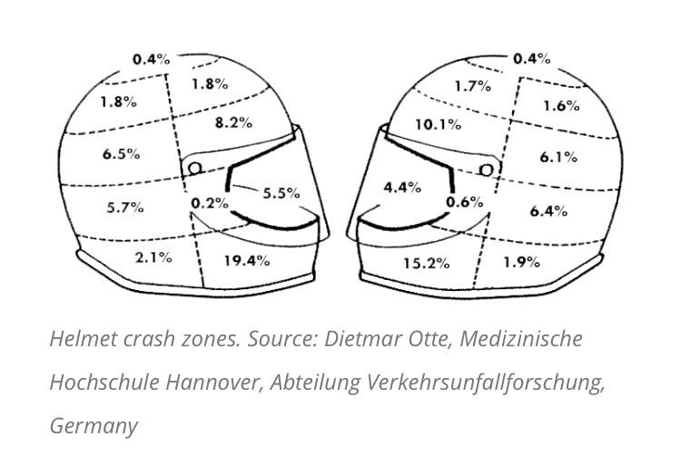Etude Hurt Rapport - zone impact casque moto en cas de chute