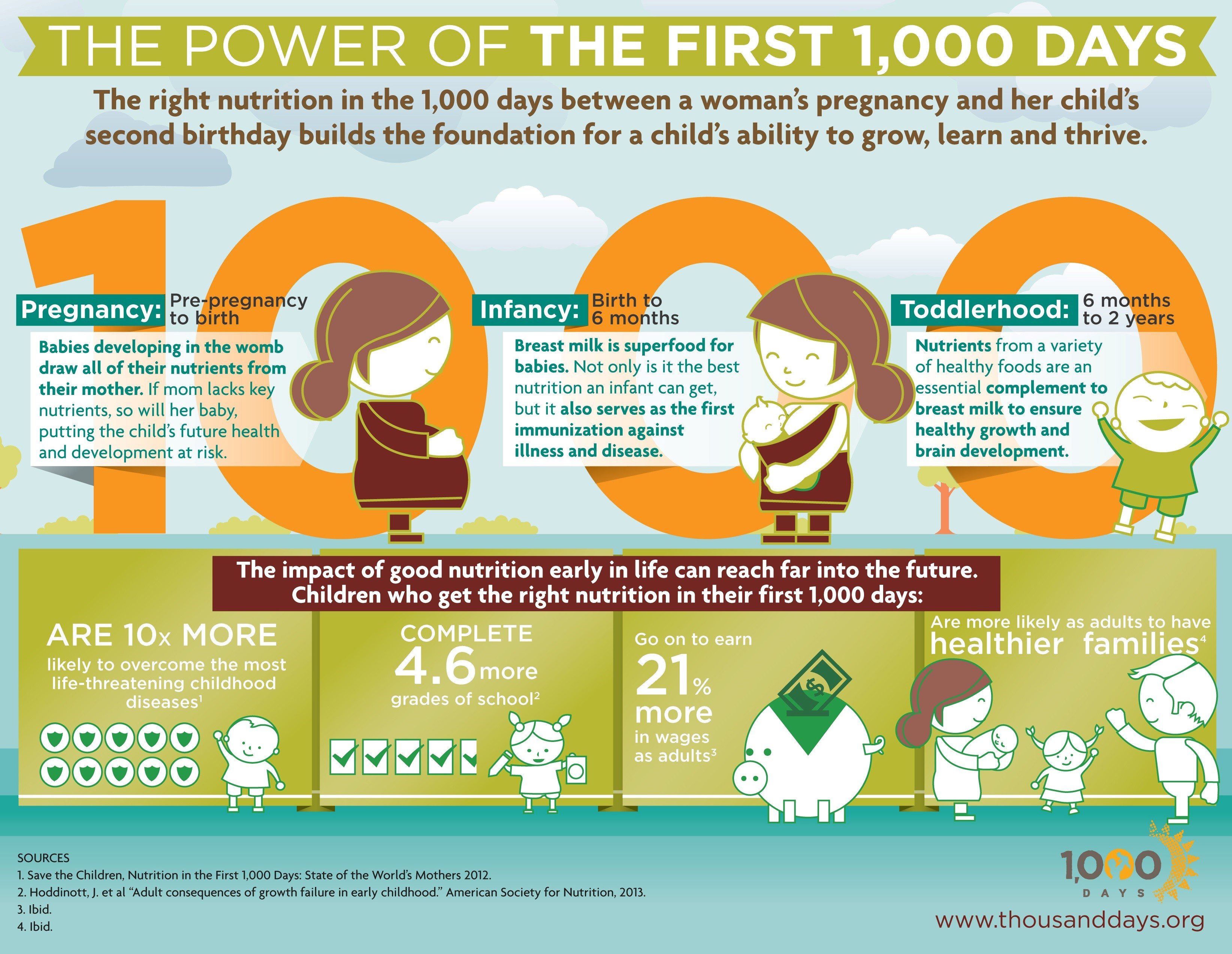 The Importance Of Vitamins In The Early Stages Of Life