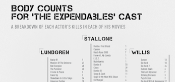 body-counts-the-expendables-cast-chart-header