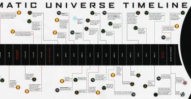 Marvel Cinematic Universe Timeline Infographic