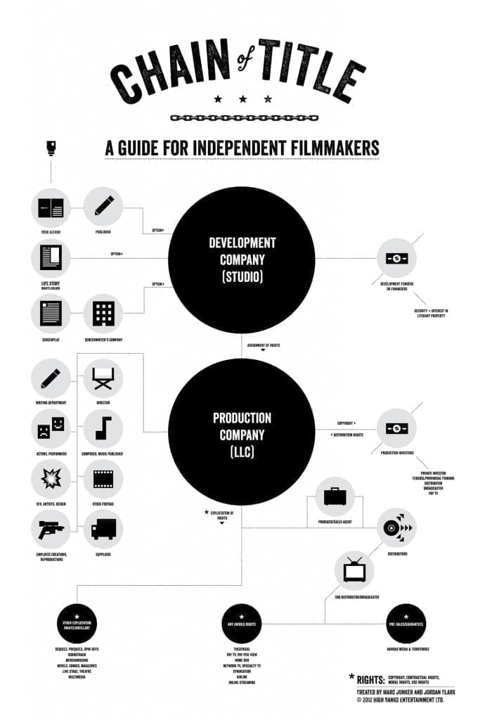 14 Elements of Pre-Production For Filmmaking & Video