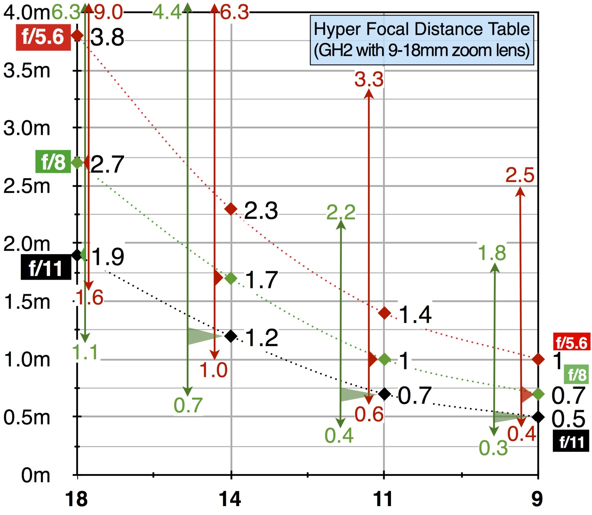 hight resolution of gh2 hyper focal distance table