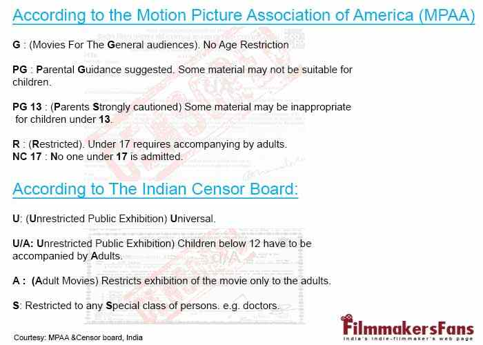 Motion Picture Association of America film rating system, Film Censor India, Hollywood Film Ratings