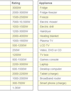 Energy rating household appliances also  basic guide to electricity for filmmakers or how many of these rh filmmakingfool
