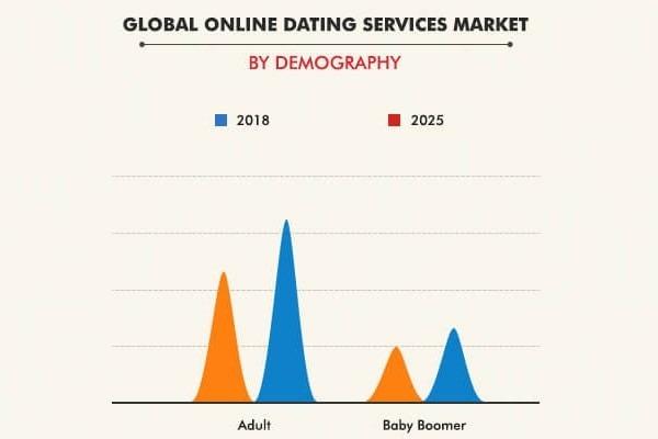 Global online data services market