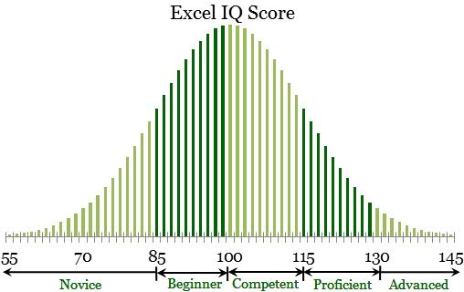 Excel_IQ_EwB_Chart