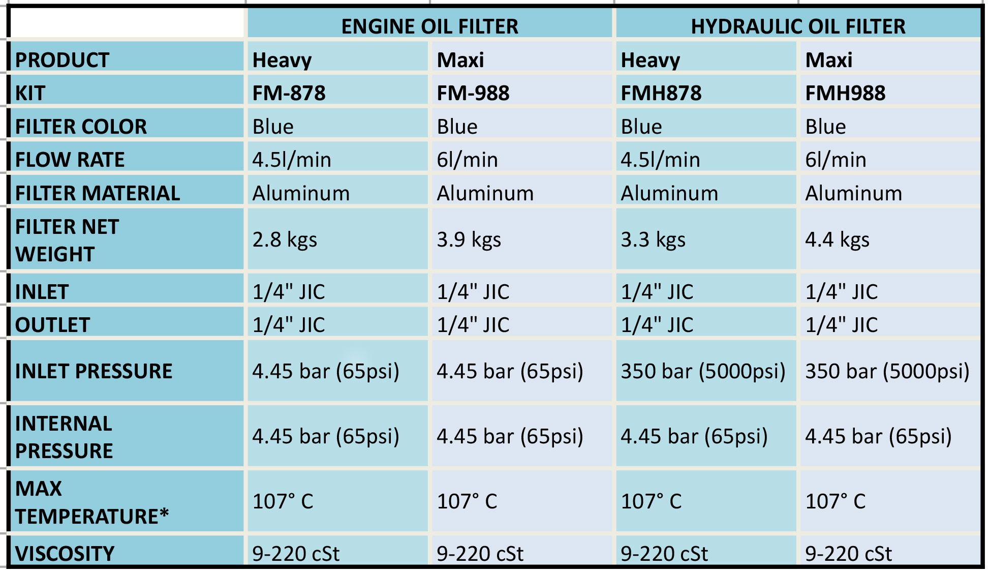 oil filter cross reference chart