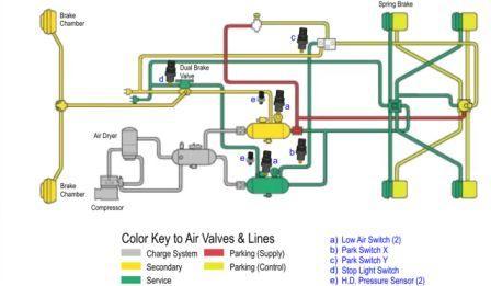 Bendix Abs Wiring Diagram Filter Minder 174 Highest Quality Indicators Gauges
