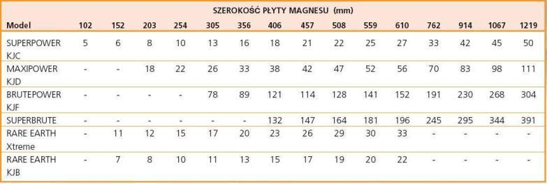 magnesy płytowe-waga