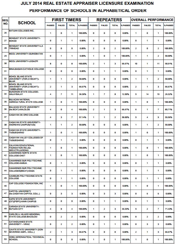 Real Estate top performing schools 1