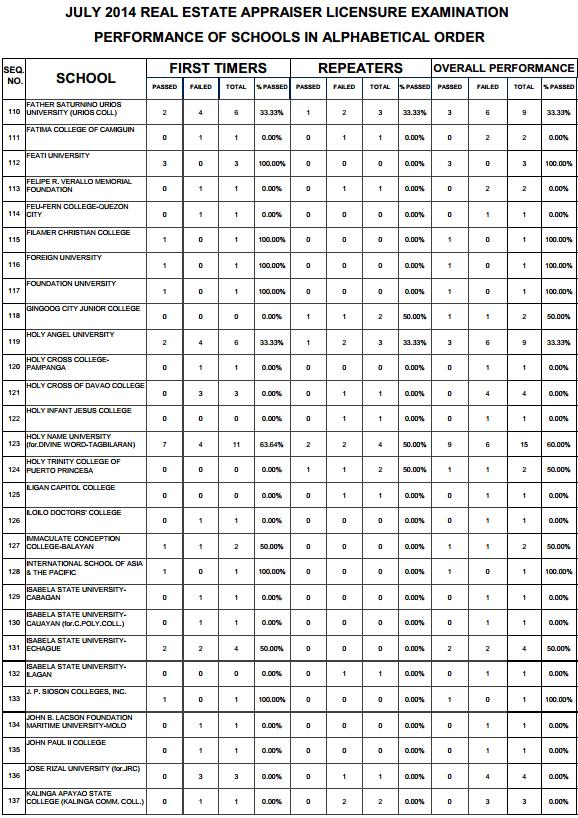 Real Estate top performing schools 4