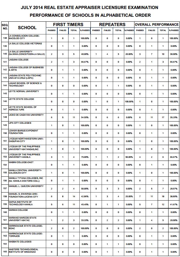 Real Estate top performing schools 5