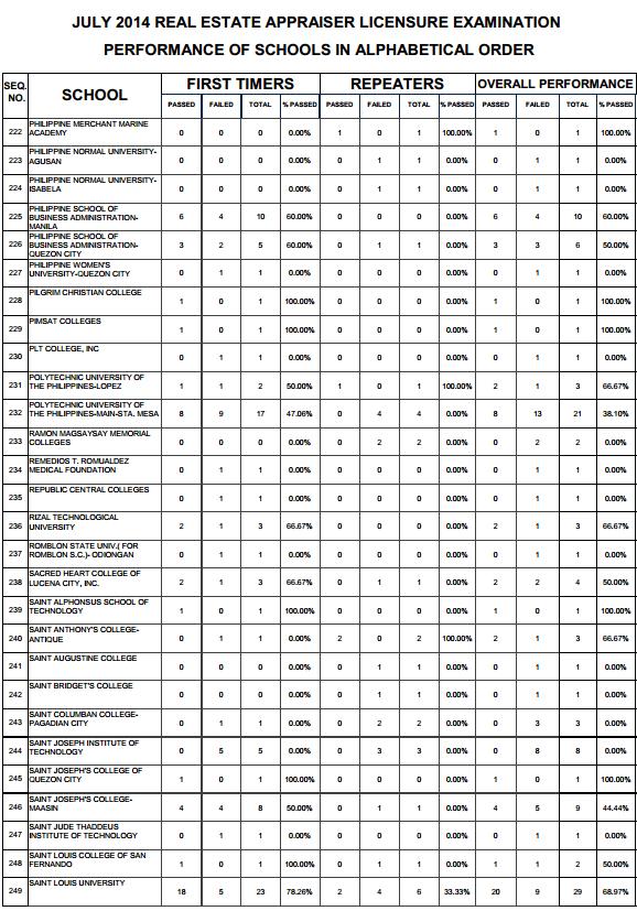 Real Estate top performing schools 8
