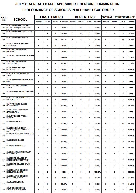 Real Estate top performing schools 9