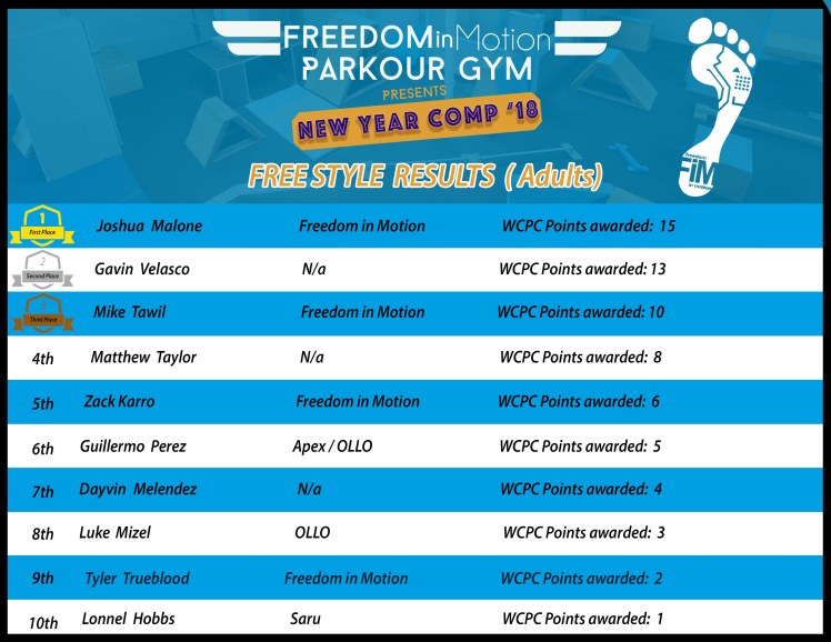 FREESTYLE Adult final results