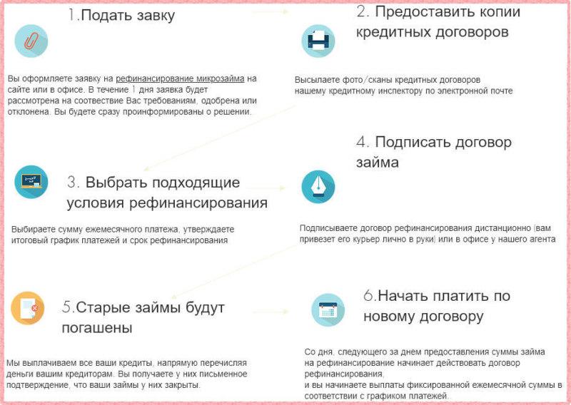 Условия кредита в банке открытие под 9.9