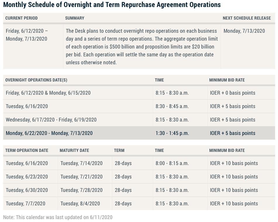 Fed to slowly raise repo rates – Finadium